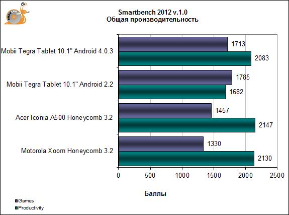В тесте Smartbench 2011 после апгрейда на Android 4.0.3 мы получили прирост